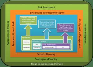 Cloud Compliance As A Service